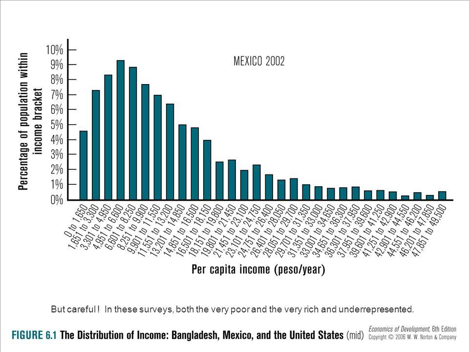 Cumulative Percentage of income earned Cumulative Cummulative Percentage of income earned Cumulative Percentage of income earned