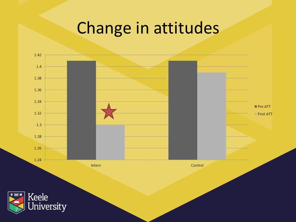 Change in attitudes