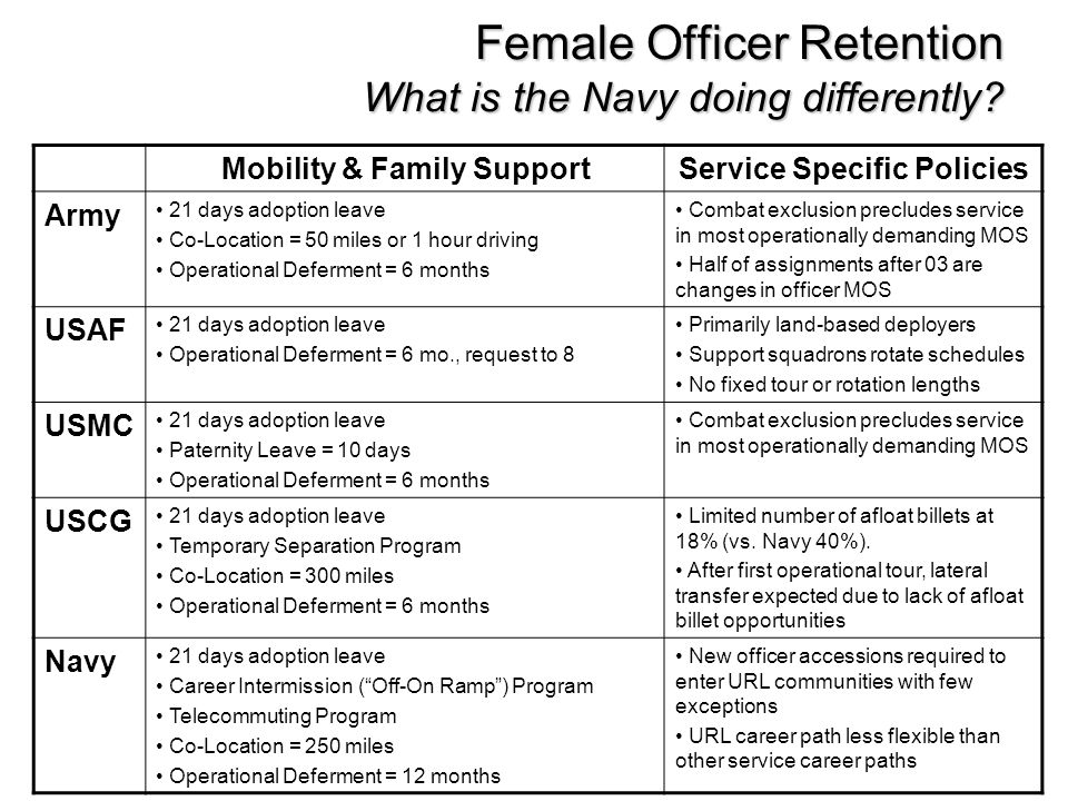 Female Officer Retention What is the Navy doing differently? Mobility & Family SupportService Specific Policies Army 21 days adoption leave Co-Locatio