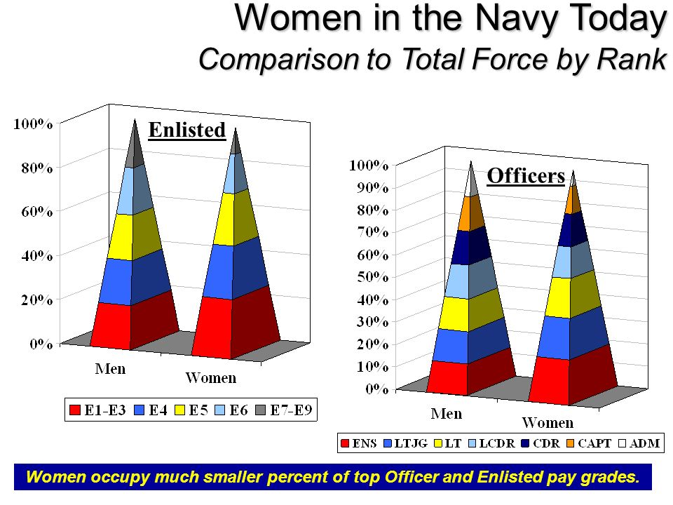 Women in the Navy Today Comparison to Total Force by Rank Enlisted Officers Women occupy much smaller percent of top Officer and Enlisted pay grades.