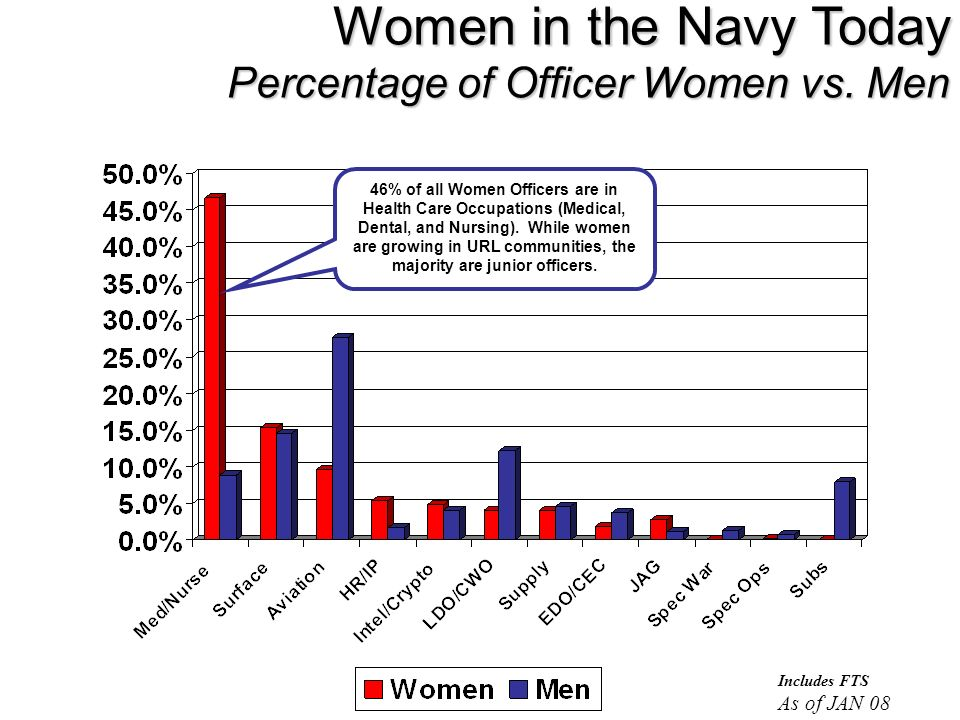 Women in the Navy Today Percentage of Officer Women vs. Men Includes FTS As of JAN 08 46% of all Women Officers are in Health Care Occupations (Medica