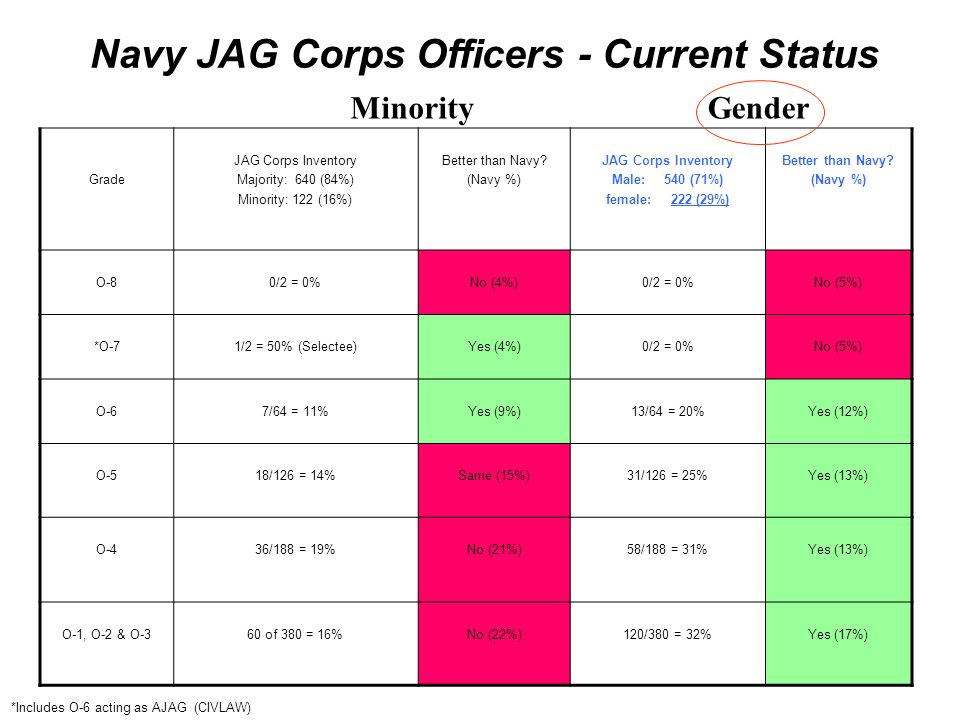 Grade JAG Corps Inventory Majority: 640 (84%) Minority: 122 (16%) Better than Navy? (Navy %) JAG Corps Inventory Male: 540 (71%) female: 222 (29%) Bet