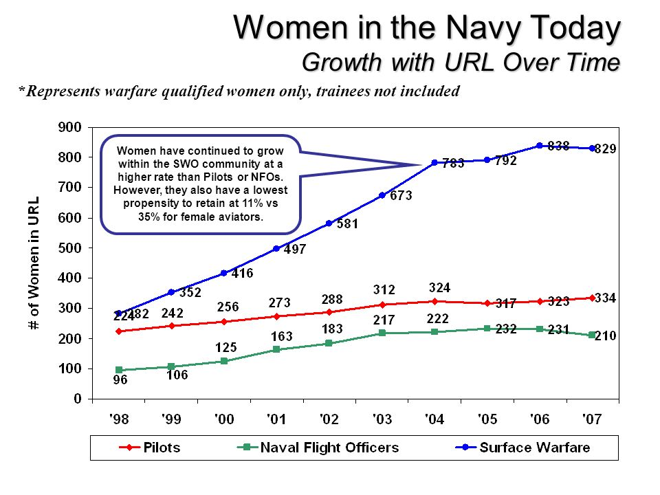 Women in the Navy Today Growth with URL Over Time *Represents warfare qualified women only, trainees not included Women have continued to grow within