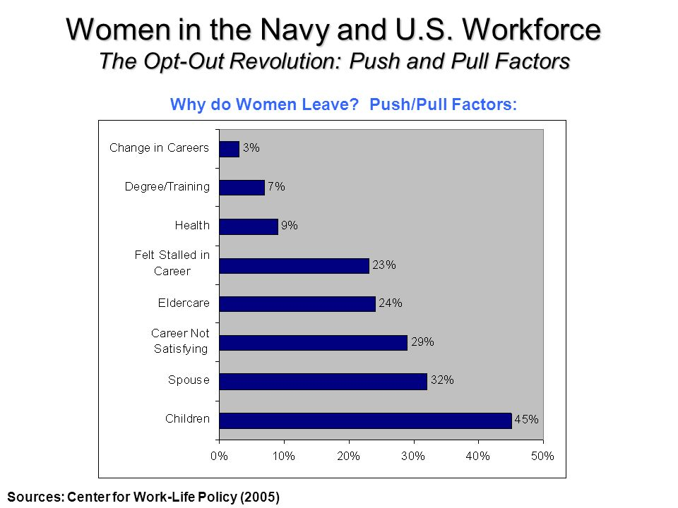 Women in the Navy and U.S. Workforce The Opt-Out Revolution: Push and Pull Factors Sources: Center for Work-Life Policy (2005) Why do Women Leave? Pus