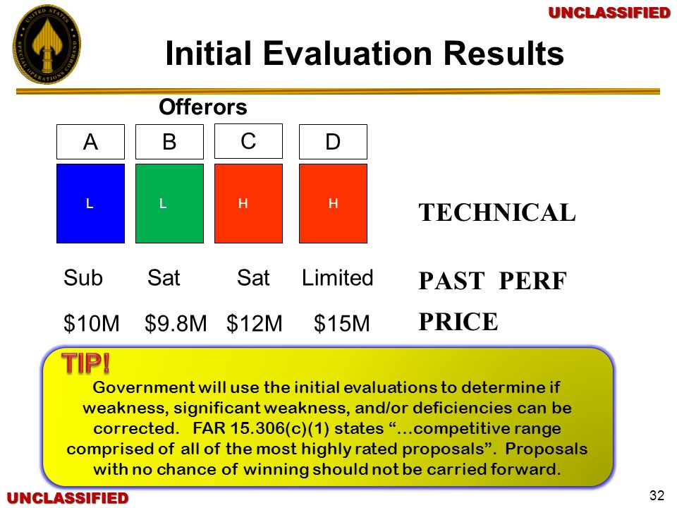 UNCLASSIFIEDUNCLASSIFIEDUNCLASSIFIEDUNCLASSIFIED Initial Evaluation Results TECHNICAL PAST PERF PRICE D C BA Sub Sat Sat Limited $10M $9.8M $12M $15M