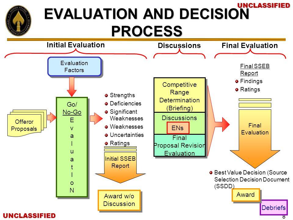 UNCLASSIFIEDUNCLASSIFIED 8 Evaluation Factors Go/ No-Go E v a l u a t I o N Go/ No-Go E v a l u a t I o N Strengths Deficiencies Significant Weaknesse