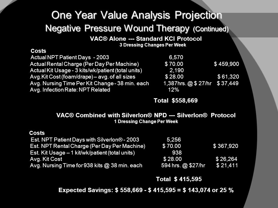One Year Value Analysis Projection Negative Pressure Wound Therapy (Continued) VAC® Alone --- Standard KCI Protocol 3 Dressing Changes Per Week Costs