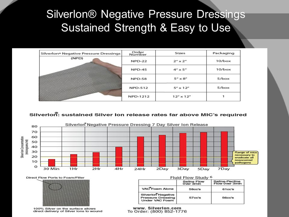 Silverlon® Negative Pressure Dressings Simple Technique Means Easy to Use