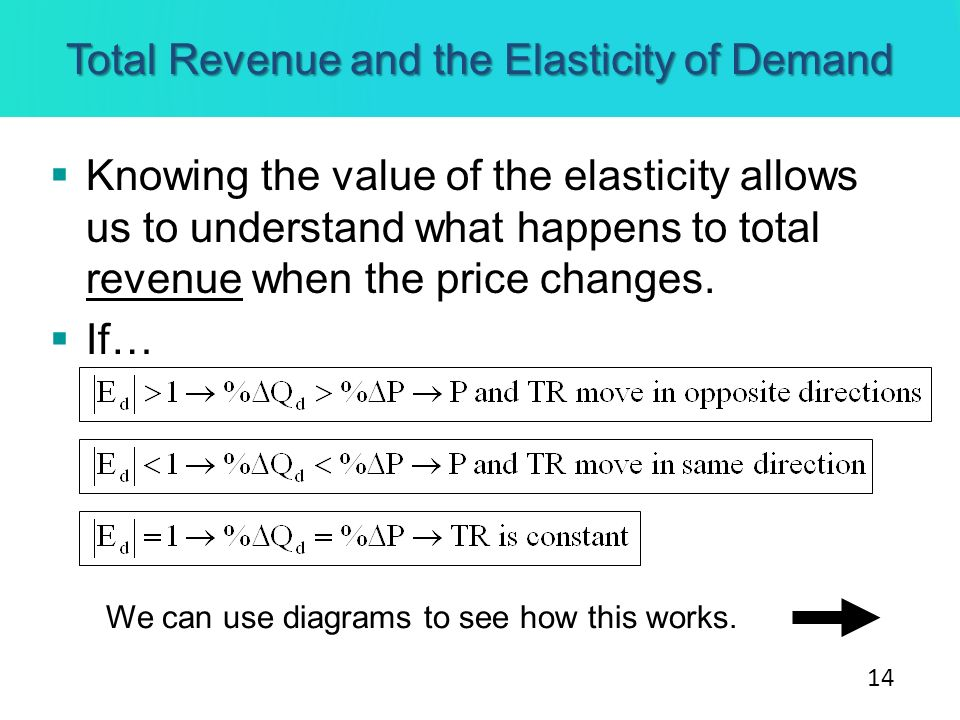 Total Revenue and the Elasticity of Demand Knowing the value of the elasticity allows us to understand what happens to total revenue when the price ch
