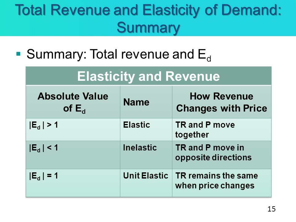Total Revenue and Elasticity of Demand: Summary Summary: Total revenue and E d 15