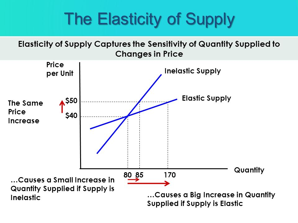 Quantity Price per Unit Elasticity of Supply Captures the Sensitivity of Quantity Supplied to Changes in Price Inelastic Supply Elastic Supply $40 80