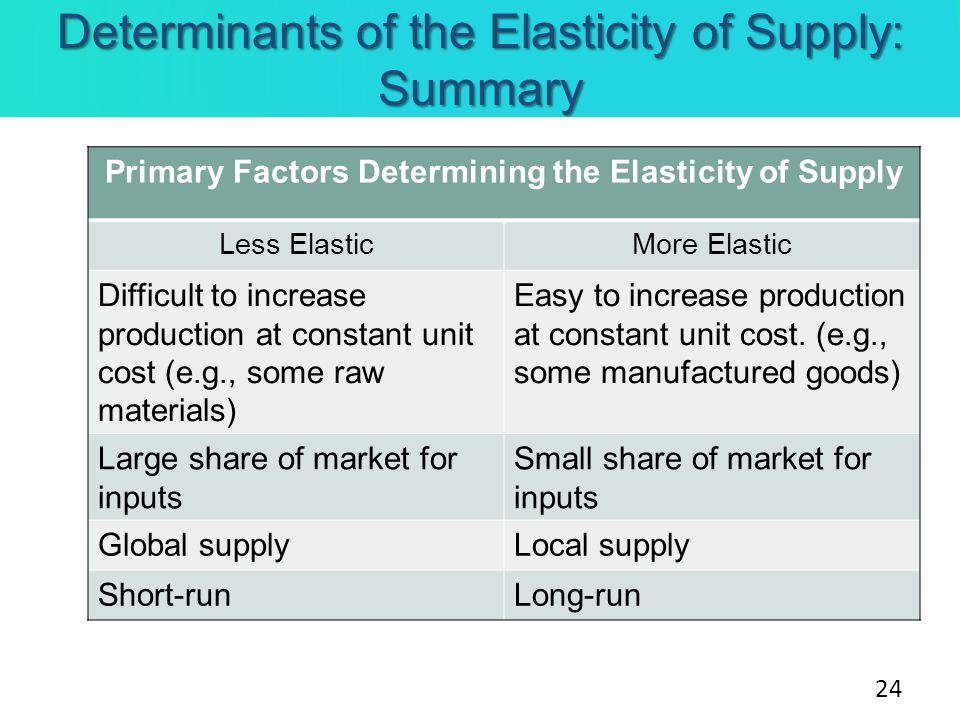 Determinants of the Elasticity of Supply: Summary Primary Factors Determining the Elasticity of Supply Less ElasticMore Elastic Difficult to increase