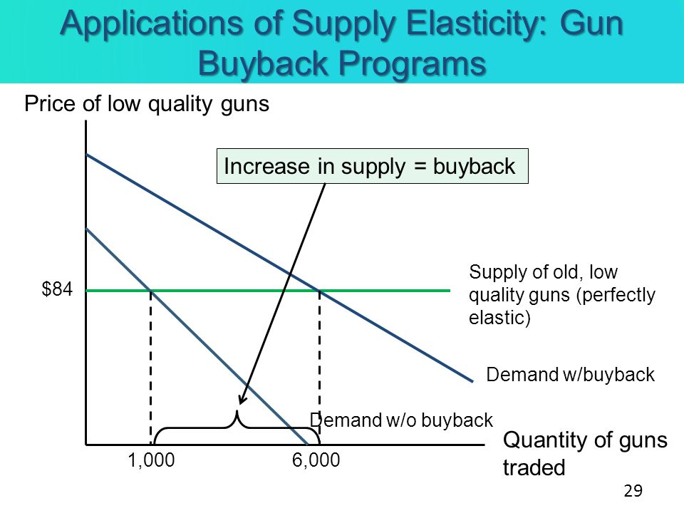 Applications of Supply Elasticity: Gun Buyback Programs Price of low quality guns Quantity of guns traded Supply of old, low quality guns (perfectly e