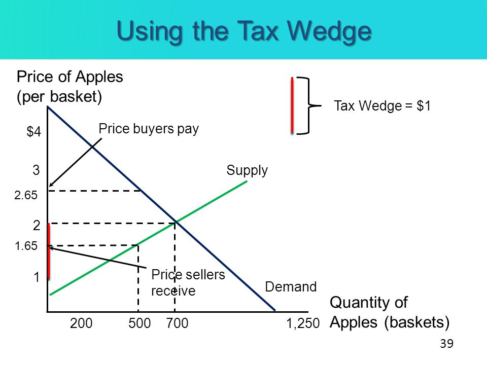 Using the Tax Wedge Price of Apples (per basket) Quantity of Apples (baskets) Supply $4 3 2 1 500700 1,250 2.65 1.65 Demand 200 Tax Wedge = $1 Price b