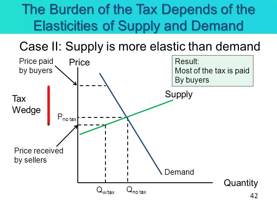 The Burden of the Tax Depends of the Elasticities of Supply and Demand Case II: Supply is more elastic than demand Price Quantity Supply Demand Tax We