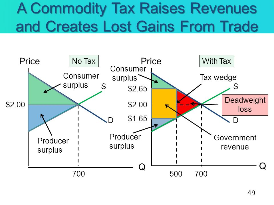 A Commodity Tax Raises Revenues and Creates Lost Gains From Trade Price Q Q No TaxWith Tax 700 $2.00 Consumer surplus Producer surplus 500 Tax wedge $