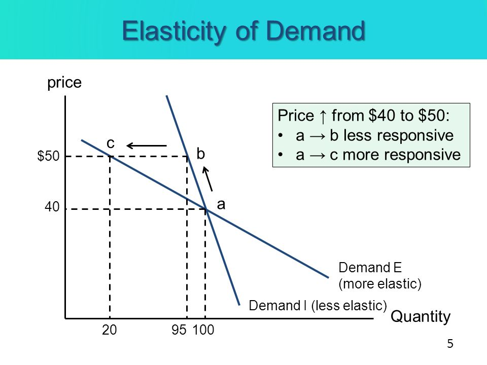Determinants of the Elasticity of Demand Ease in finding substitutes *** Easier greater elasticity Time required to adjust to price changes Long term more substitutes greater elasticity The definition of the commodity Narrow definition more substitutes greater elasticity Example: Coffee vs.