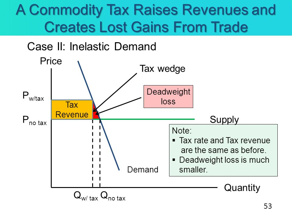 Q w/ tax A Commodity Tax Raises Revenues and Creates Lost Gains From Trade Case II: Inelastic Demand Supply Price Quantity Demand P no tax P w/tax Tax