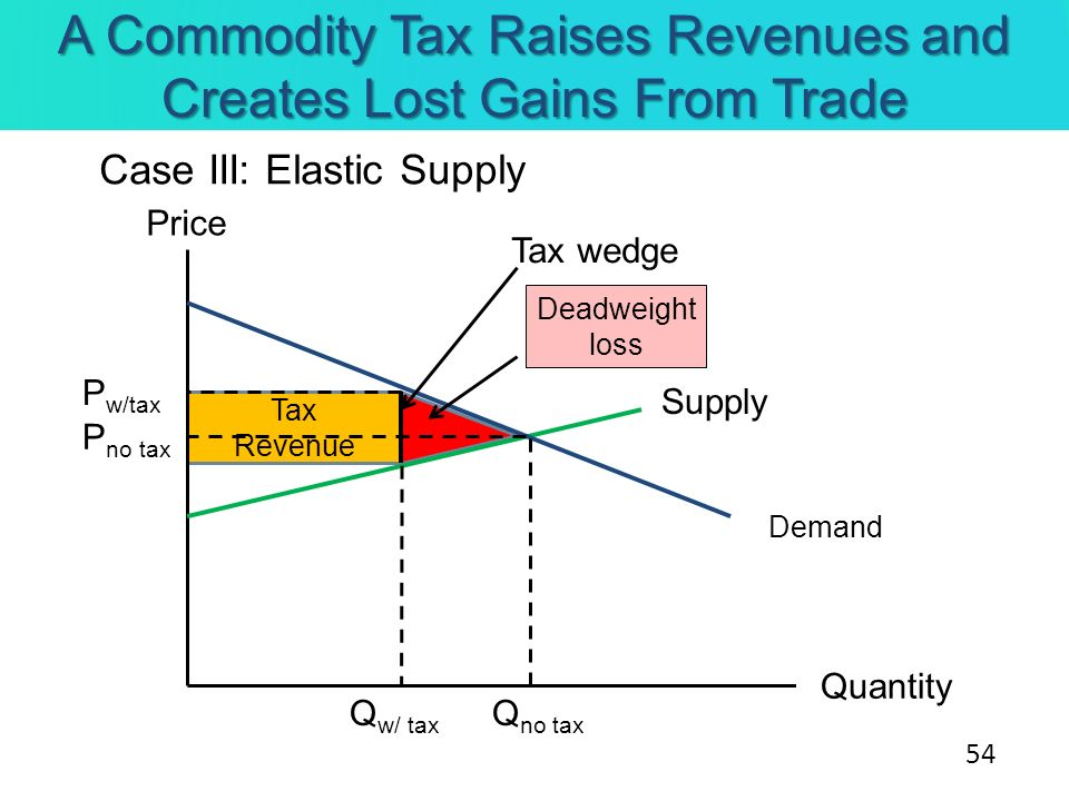 Tax Revenue Q w/ tax A Commodity Tax Raises Revenues and Creates Lost Gains From Trade Case III: Elastic Supply Supply Price Quantity Demand P no tax