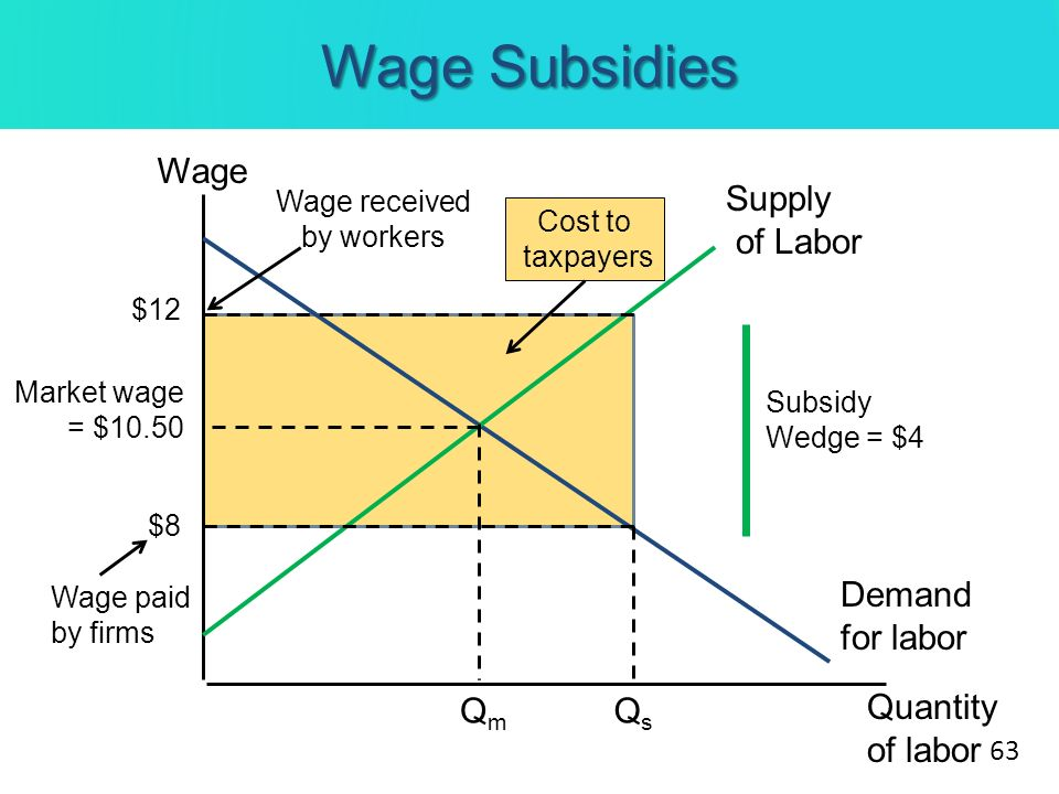 Wage Subsidies Wage Quantity of labor Demand for labor Market wage = $10.50 Supply of Labor QmQm Subsidy Wedge = $4 QsQs Wage received by workers $12