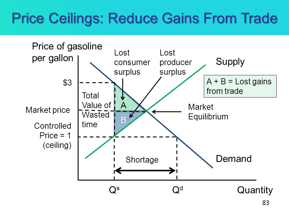 Total Value of Wasted time Price Ceilings: Reduce Gains From Trade Quantity Demand Supply Market Equilibrium Controlled Price = 1 (ceiling) QsQs QdQd
