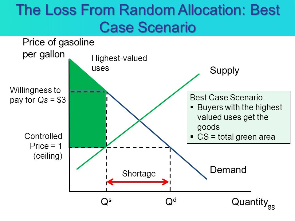 The Loss From Random Allocation: Best Case Scenario Quantity Demand Supply Controlled Price = 1 (ceiling) QsQs QdQd Shortage Willingness to pay for Qs