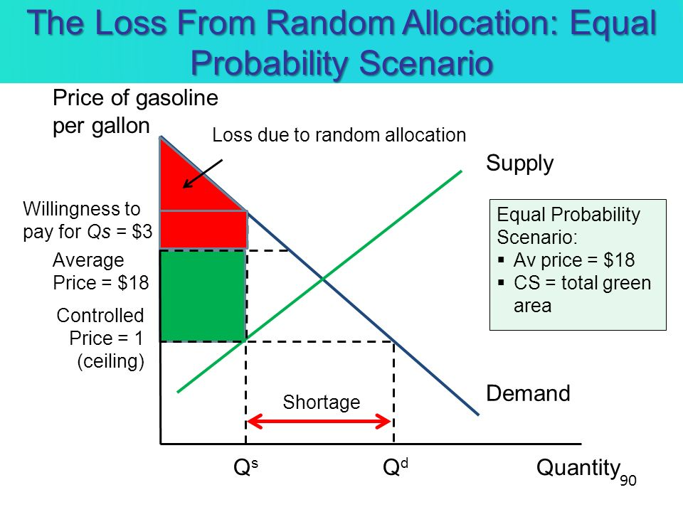The Loss From Random Allocation: Equal Probability Scenario Quantity Demand Supply Controlled Price = 1 (ceiling) QsQs QdQd Shortage Willingness to pa