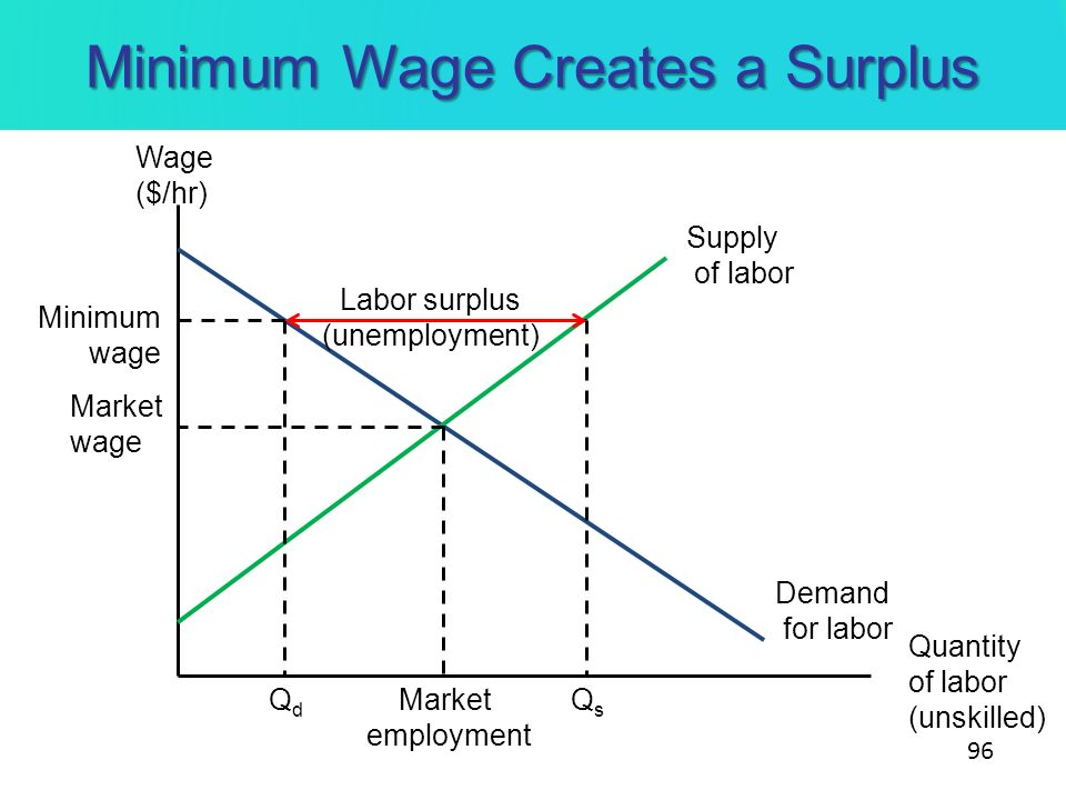 Minimum Wage Creates a Surplus Demand for labor Supply of labor Market wage Wage ($/hr) Quantity of labor (unskilled) Market employment Minimum wage Q