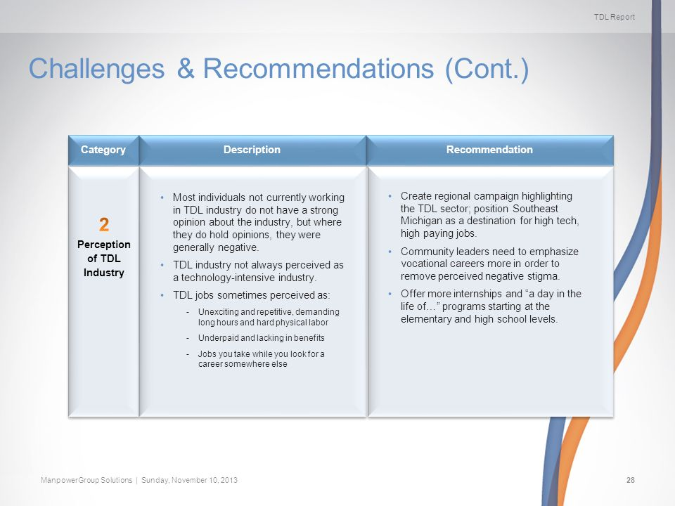 TDL Report ManpowerGroup Solutions | Sunday, November 10, 201328 Challenges & Recommendations (Cont.) Recommendation Description Category Most individuals not currently working in TDL industry do not have a strong opinion about the industry, but where they do hold opinions, they were generally negative.