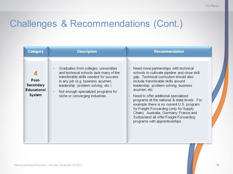 TDL Report ManpowerGroup Solutions | Sunday, November 10, 201330 Challenges & Recommendations (Cont.) Recommendation Description Category Graduates from colleges, universities and technical schools lack many of the transferable skills needed for success in any job (e.g.