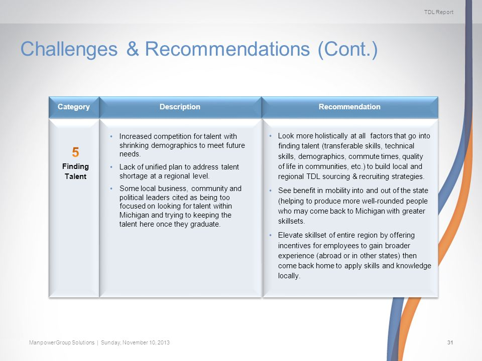 TDL Report ManpowerGroup Solutions | Sunday, November 10, 201331 Challenges & Recommendations (Cont.) Recommendation Description Category Increased co