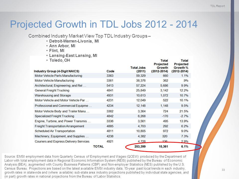 TDL Report ManpowerGroup Solutions | Sunday, November 10, 201333 Projected Growth in TDL Jobs 2012 - 2014 Combined Industry Market View Top TDL Industry Groups – Detroit-Warren-Livonia, MI Ann Arbor, MI Flint, MI Lansing-East Lansing, MI Toledo, OH Source: EMSI employment data from Quarterly Census of Employment and Wages (QCEW) produced by the Department of Labor with total employment data in Regional Economic Information System (REIS) published by the Bureau of Economic Analysis (BEA), augmented with County Business Patterns (CBP) and Non-employer Statistics (NES) published by the U.S.