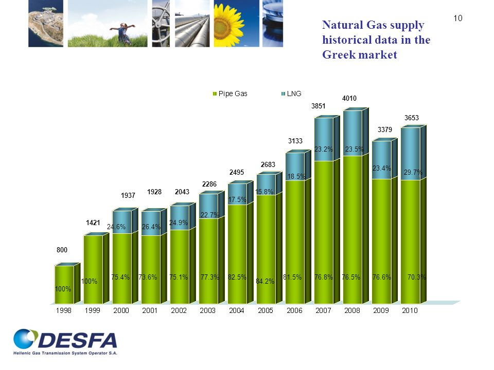 10 Natural Gas supply historical data in the Greek market 3653 800 1421 1937 19282043 2286 2495 2683 3133 3851 4010 3379 100% 75.4% 24.6% 73.6% 26.4% 75.1% 24.9% 77.3% 22.7% 82.5% 17.5% 76.6% 15.8% 23.2% 18.5% 76.8%81.5%76.5% 23.5% 84.2% 23.4% 70.3% 29.7%