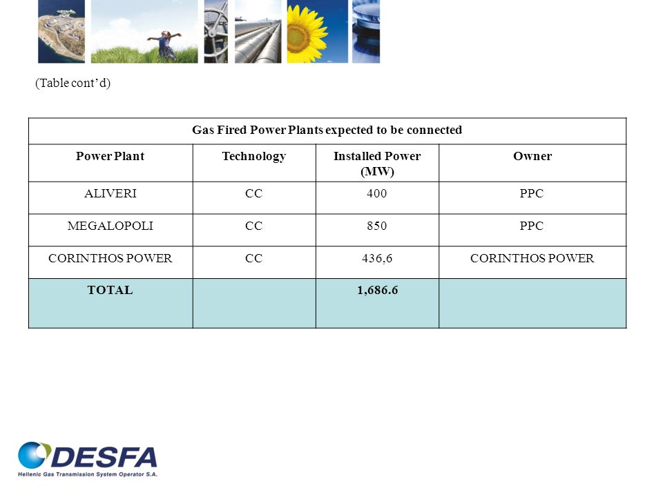 Gas Fired Power Plants expected to be connected Power PlantTechnologyInstalled Power (MW) Owner ALIVERICC400PPC MEGALOPOLICC850PPC CORINTHOS POWERCC43