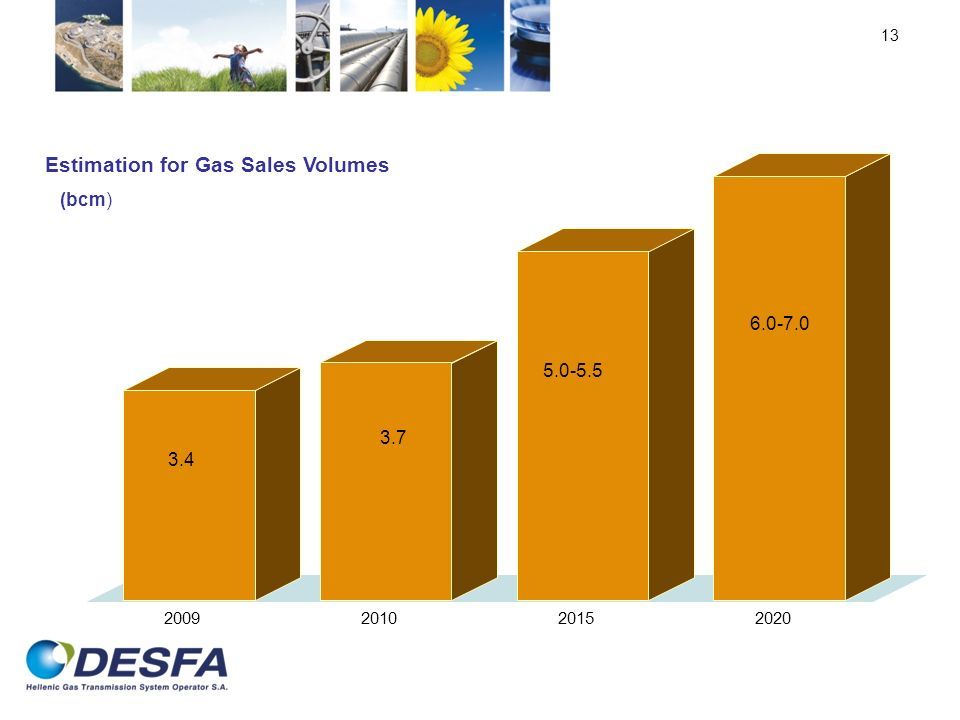 13 2009201020152020 Estimation for Gas Sales Volumes (bcm) 3.4 3.7 5.0-5.5 6.0-7.0
