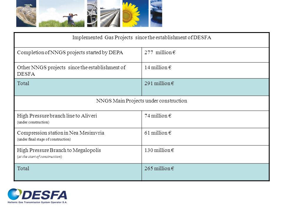 Implemented Gas Projects since the establishment of DESFA Completion of NNGS projects started by DEPA277 million Other NNGS projects since the establishment of DESFA 14 million Total291 million NNGS Main Projects under construction High Pressure branch line to Aliveri (under construction) 74 million Compression station in Nea Mesimvria (under final stage of construction) 61 million High Pressure Branch to Megalopolis (at the start of construction) 130 million Total265 million