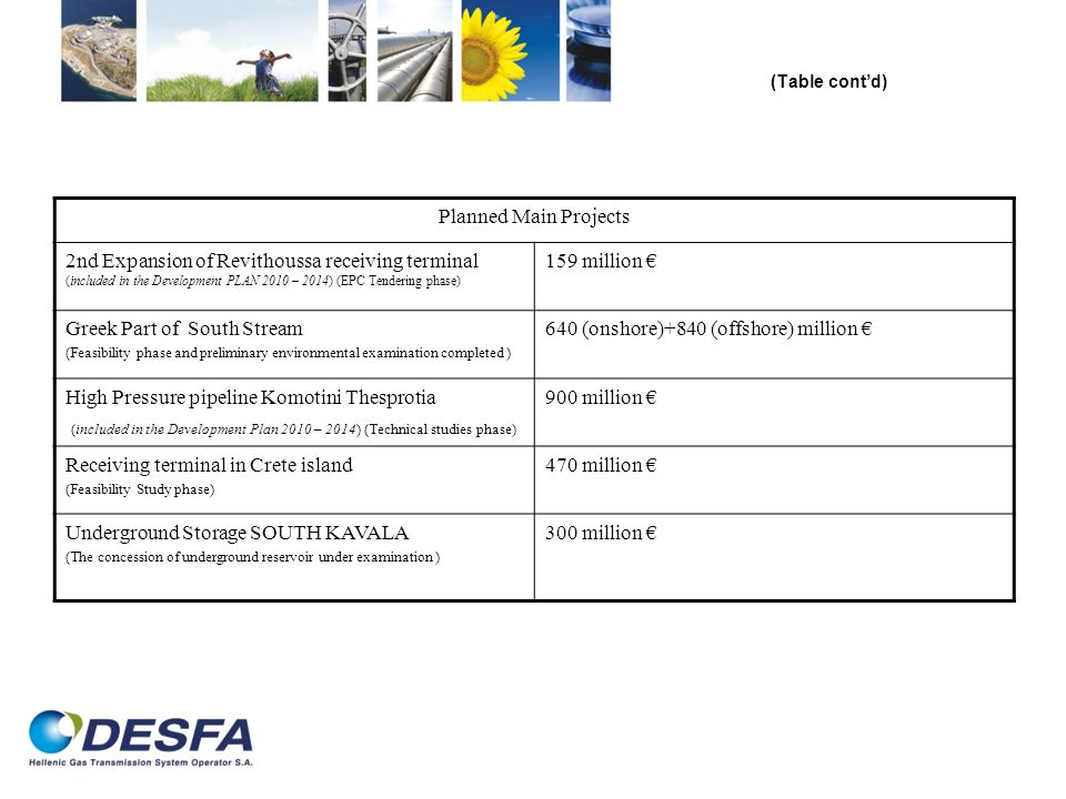 (Table contd) Planned Main Projects 2nd Expansion of Revithoussa receiving terminal (included in the Development PLAN 2010 – 2014) (EPC Tendering phase) 159 million Greek Part of South Stream (Feasibility phase and preliminary environmental examination completed ) 640 (onshore)+840 (offshore) million High Pressure pipeline Komotini Thesprotia (included in the Development Plan 2010 – 2014) (Technical studies phase) 900 million Receiving terminal in Crete island (Feasibility Study phase) 470 million Underground Storage SOUTH KAVALA (The concession of underground reservoir under examination ) 300 million