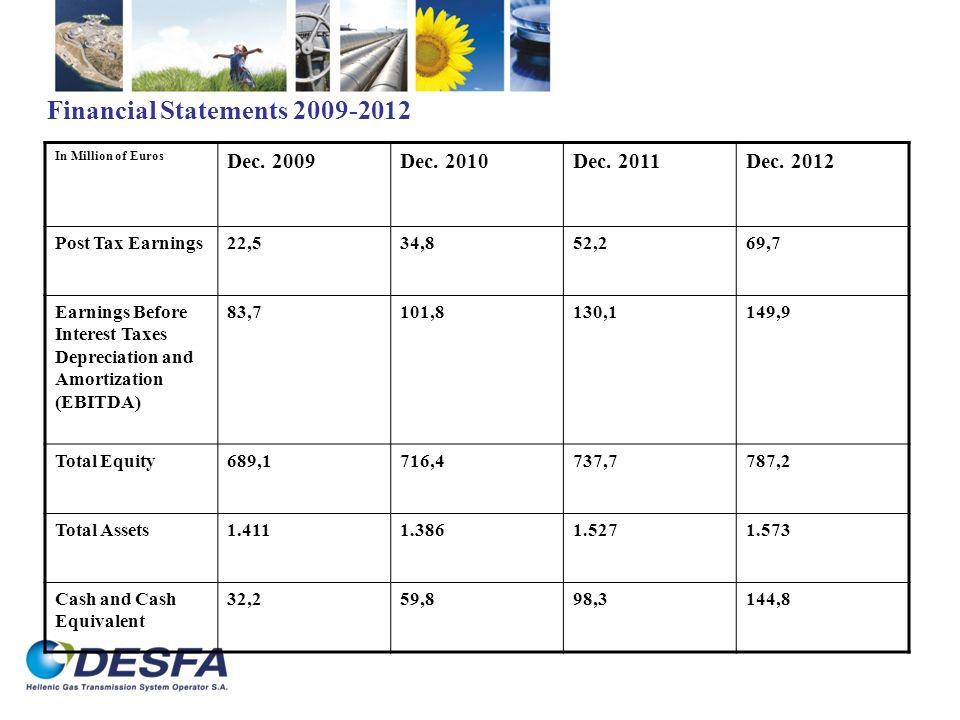 Financial Statements 2009-2012 In Million of Euros Dec. 2009Dec. 2010Dec. 2011Dec. 2012 Post Tax Earnings22,534,852,269,7 Earnings Before Interest Tax