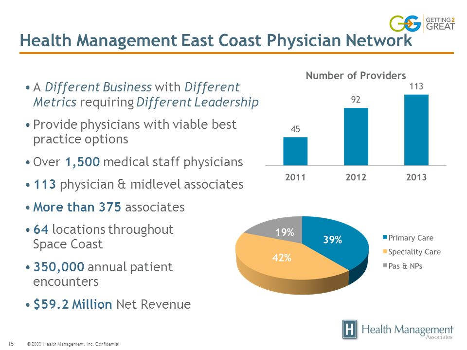 © 2009 Health Management, Inc. Confidential. 15 Health Management East Coast Physician Network A Different Business with Different Metrics requiring D