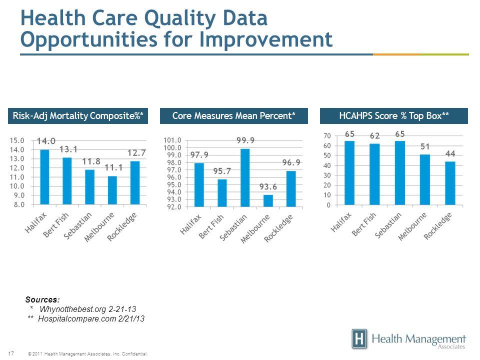 © 2011 Health Management Associates, Inc. Confidential. 17 Health Care Quality Data Opportunities for Improvement Risk-Adj Mortality Composite%*Core M