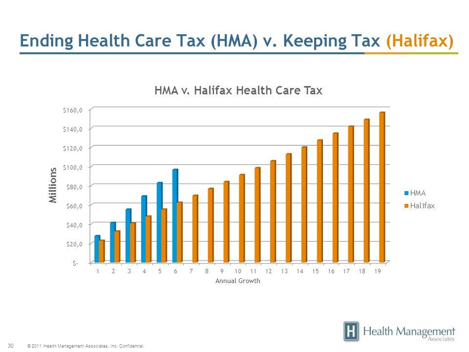 © 2011 Health Management Associates, Inc. Confidential. 30 Ending Health Care Tax (HMA) v. Keeping Tax (Halifax)