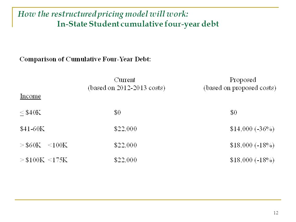 12 How the restructured pricing model will work: In-State Student cumulative four-year debt