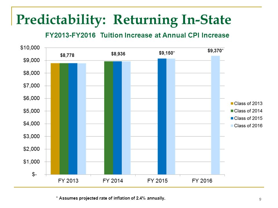 FY2013-FY2016 Tuition Increase at Annual CPI Increase 9 $8,778 $8,936 $9,150* $9,370* * Assumes projected rate of inflation of 2.4% annually. Predicta