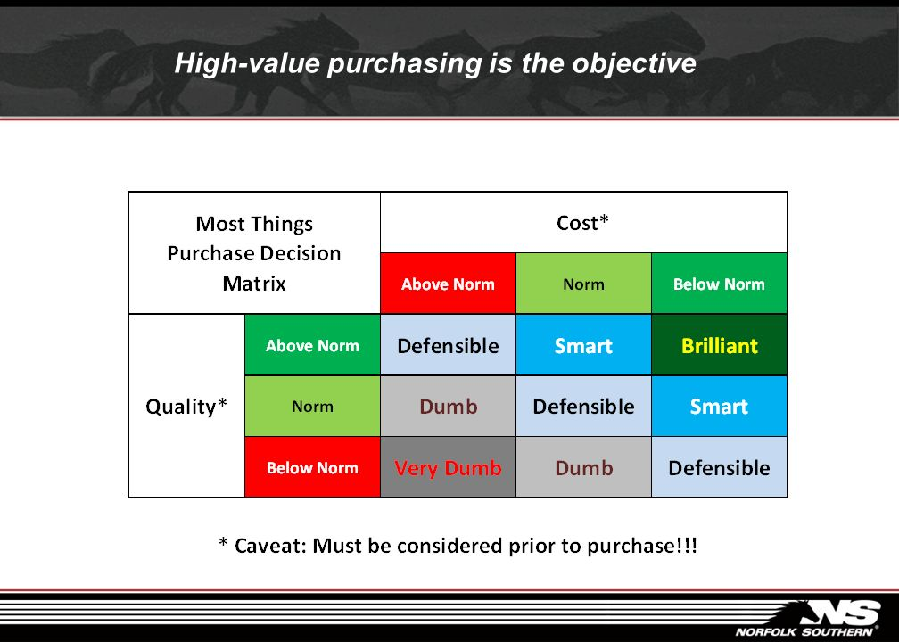 High-value purchasing is the objective