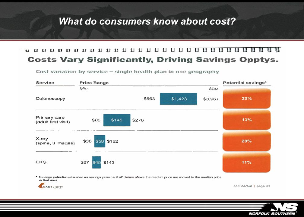 What do consumers know about cost?