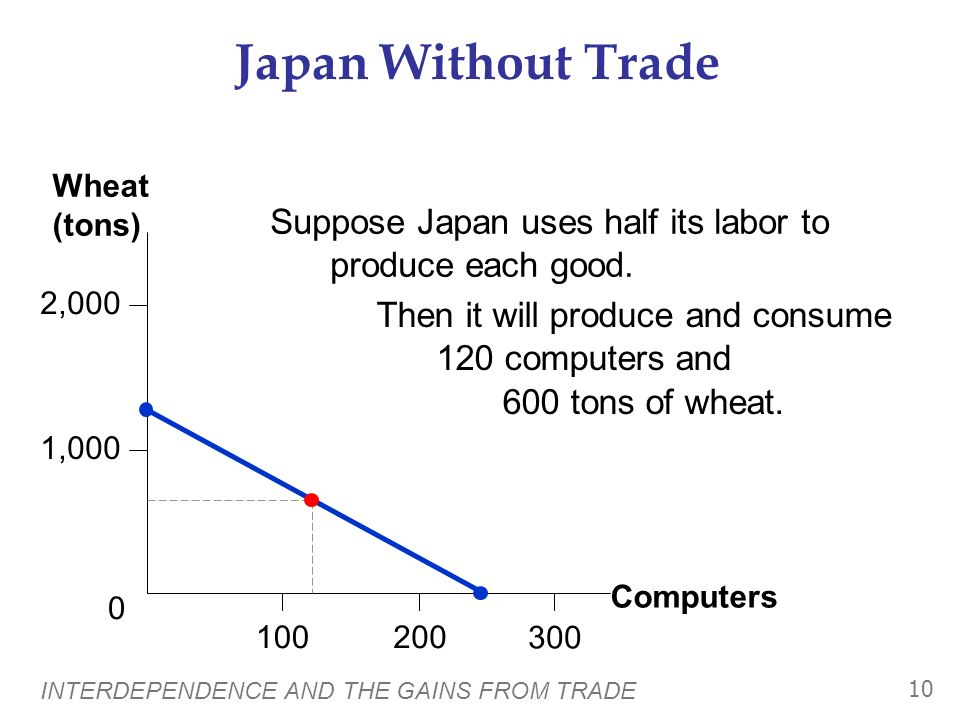 INTERDEPENDENCE AND THE GAINS FROM TRADE 9 Computers Wheat (tons) 2,000 1,000 200 0 100 300 Japans PPF Japan has enough labor to produce 240 computers, or 1200 tons of wheat, or any combination along the PPF.