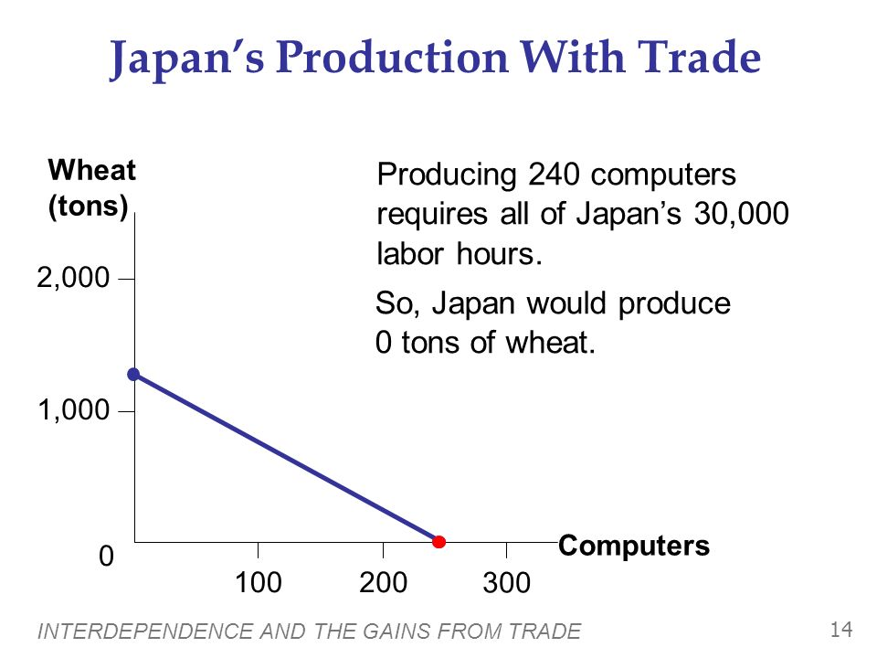 INTERDEPENDENCE AND THE GAINS FROM TRADE 13 4,000 100 5,000 2,000 1,000 3,000 500200 300400 0 Computers Wheat (tons) U.S.