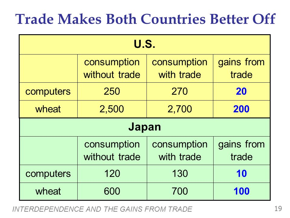INTERDEPENDENCE AND THE GAINS FROM TRADE 18 Japans Consumption With Trade Computers Wheat (tons) 2,000 1,000 200 0 100 300 700130 = amount consumed 7000+ imported 0110– exported 0240produced wheatcomputers