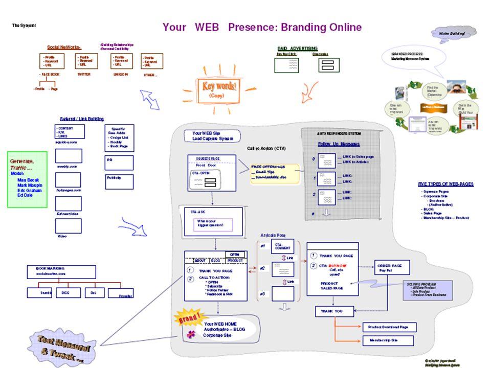 Small Biz to Web Biz Home Study Tutorials Tutorials Articles Articles Resources Resources