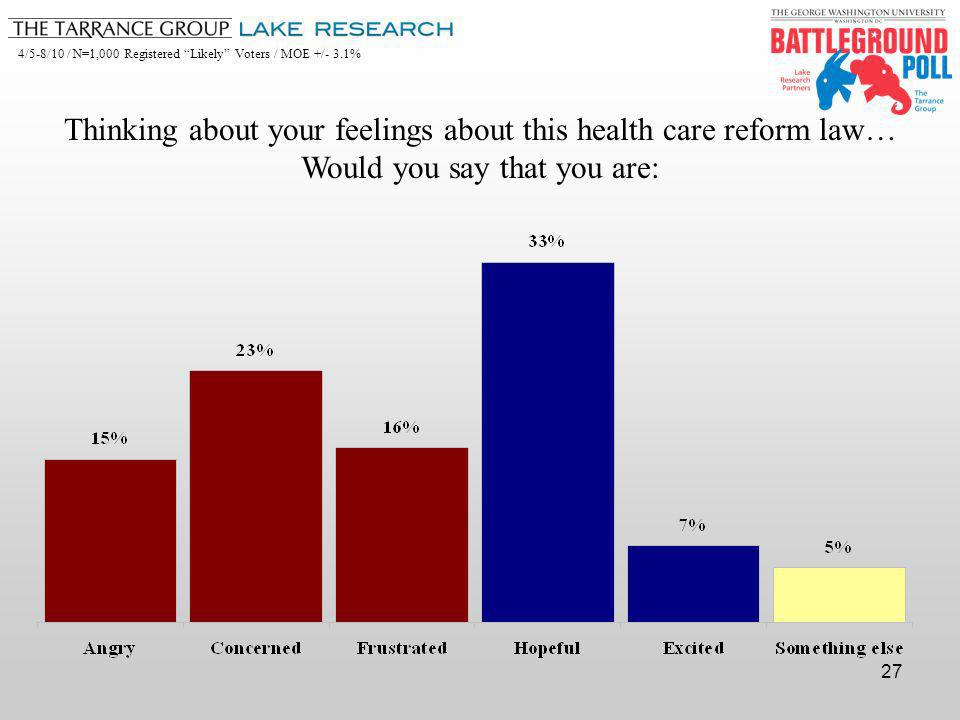 4/5-8/10 / N=1,000 Registered Likely Voters / MOE +/- 3.1% 27 Thinking about your feelings about this health care reform law… Would you say that you are: